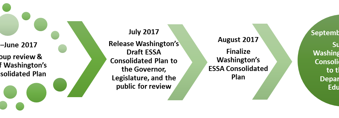 OSPI reconvening ESSA Workgroups